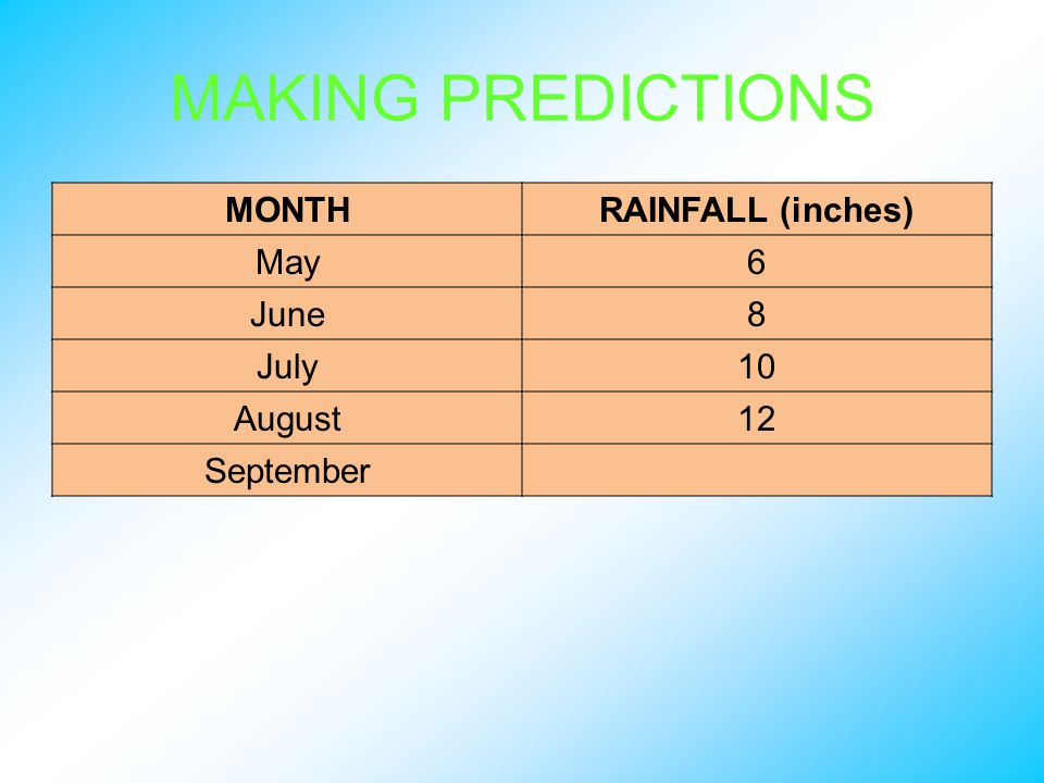 MAKING PREDICTIONS MONTHRAINFALL (inches) May6 June8 July10 August12 September