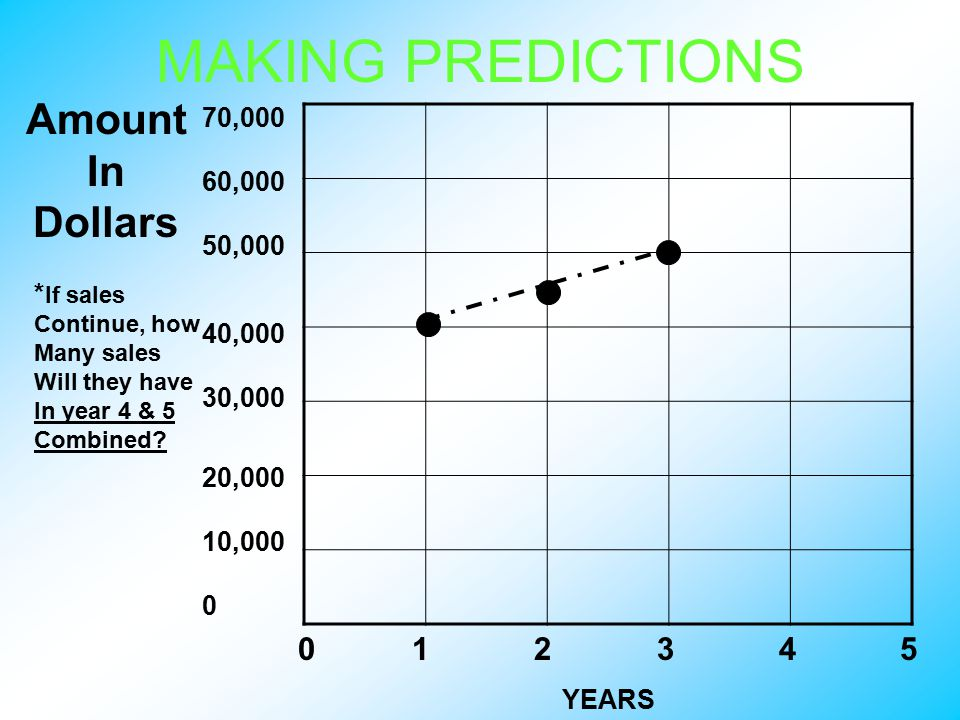 MAKING PREDICTIONS 0 1 2 3 4 5 70,000 60,000 50,000 40,000 30,000 20,000 10,000 0 Amount In Dollars YEARS * If sales Continue, how Many sales Will they have In year 4 & 5 Combined