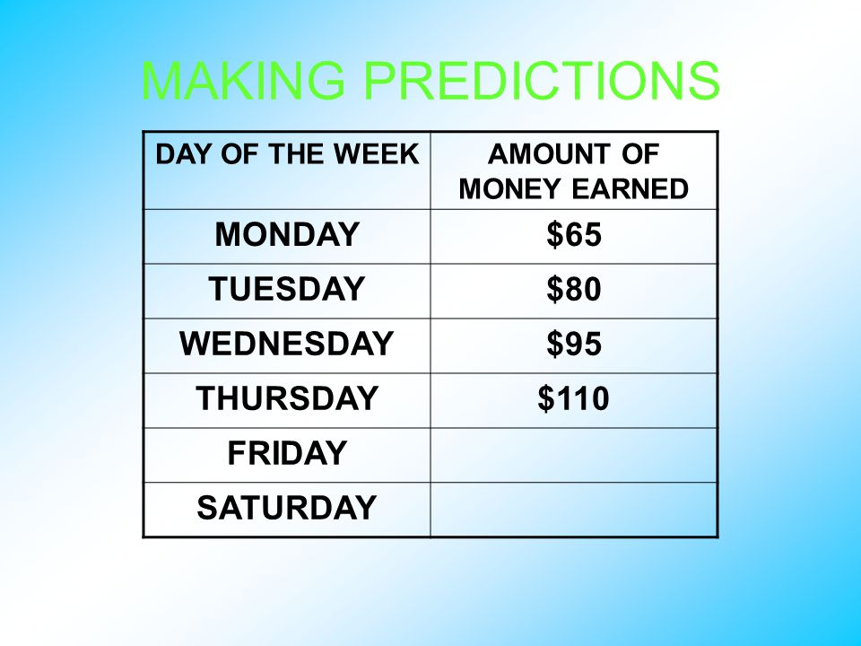 MAKING PREDICTIONS DAY OF THE WEEKAMOUNT OF MONEY EARNED MONDAY$65 TUESDAY$80 WEDNESDAY$95 THURSDAY$110 FRIDAY SATURDAY