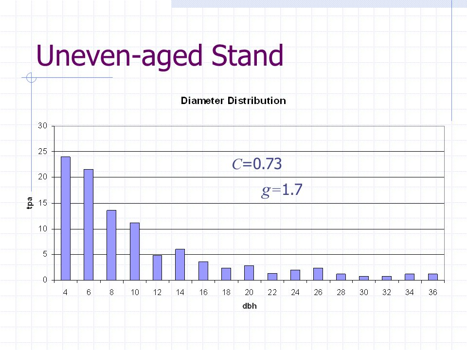 C =0.73 g = 1.7 Uneven-aged Stand