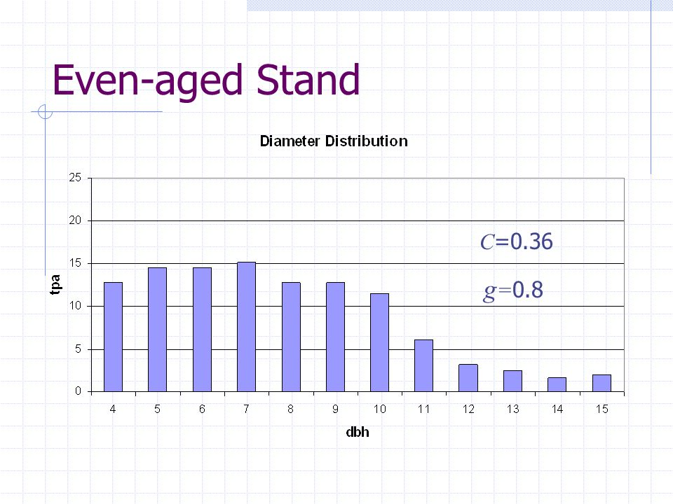Even-aged Stand g = 0.8 C =0.36