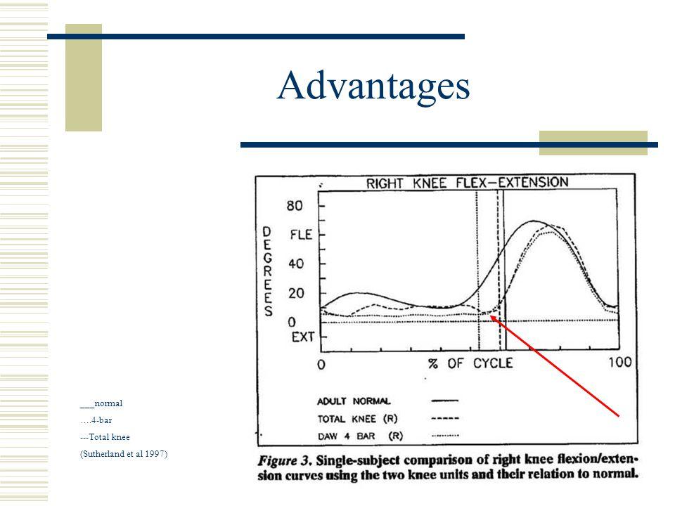 Advantages ___normal ….4-bar ---Total knee (Sutherland et al 1997)