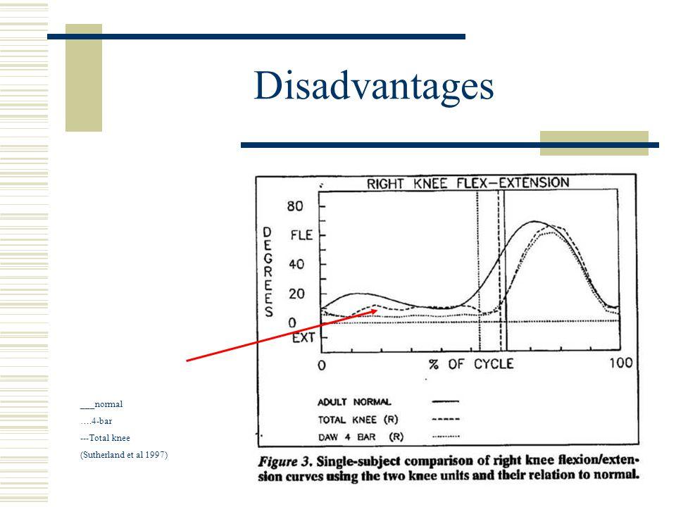 Disadvantages ___normal ….4-bar ---Total knee (Sutherland et al 1997)