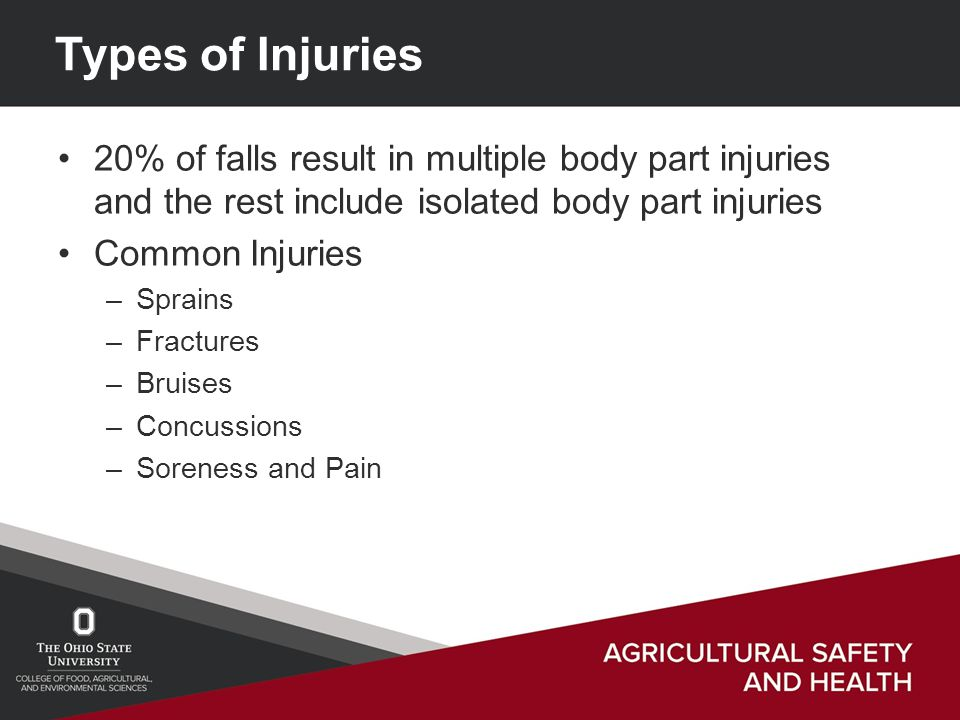 Types of Injuries 20% of falls result in multiple body part injuries and the rest include isolated body part injuries Common Injuries –Sprains –Fractures –Bruises –Concussions –Soreness and Pain
