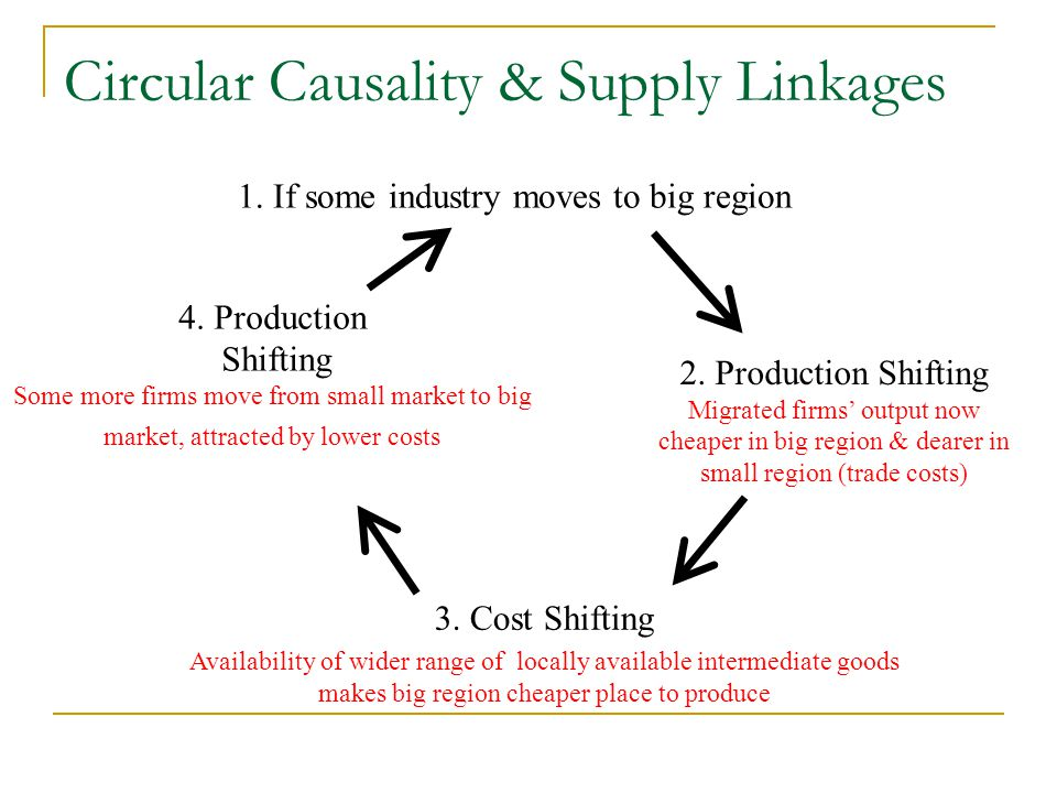 1. If some industry moves to big region 2. Production Shifting Migrated firms' output now cheaper in big region & dearer in small region (trade costs)