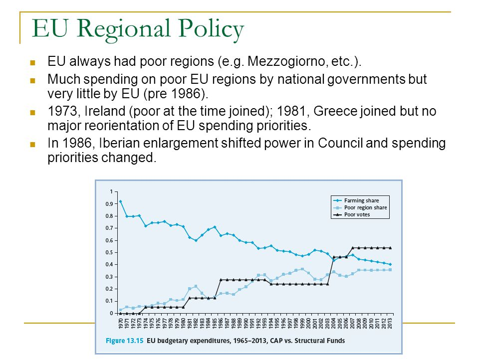 EU Regional Policy EU always had poor regions (e.g. Mezzogiorno, etc.). Much spending on poor EU regions by national governments but very little by EU