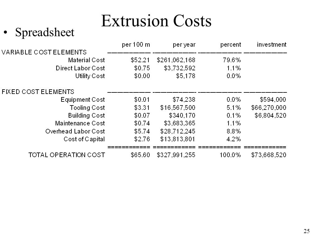 25 Extrusion Costs Spreadsheet