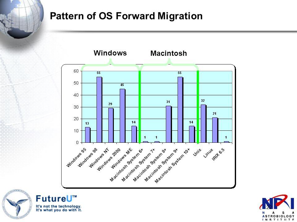22 Pattern of OS Forward Migration Windows Macintosh