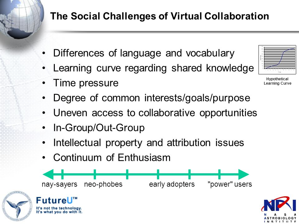 6 Differences of language and vocabulary Learning curve regarding shared knowledge Time pressure Degree of common interests/goals/purpose Uneven access to collaborative opportunities In-Group/Out-Group Intellectual property and attribution issues Continuum of Enthusiasm nay-sayers neo-phobes early adopters power users The Social Challenges of Virtual Collaboration Hypothetical Learning Curve