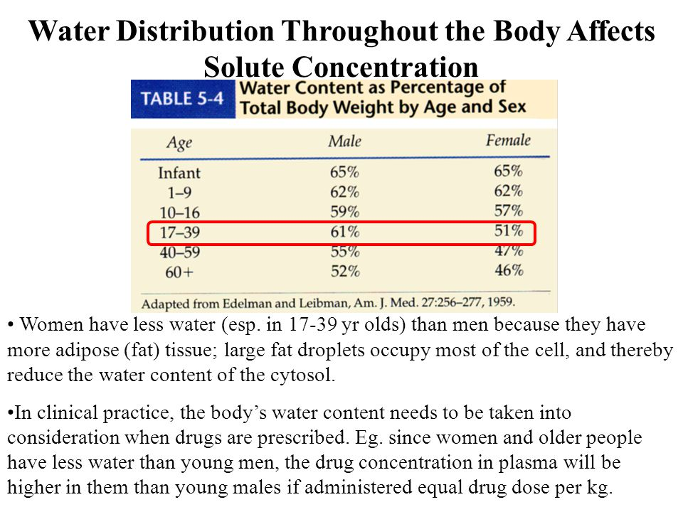 Distribution of Water in the Body: Osmosis F5-29 In osmosis, water moves to dilute the area of more concentrated solute.
