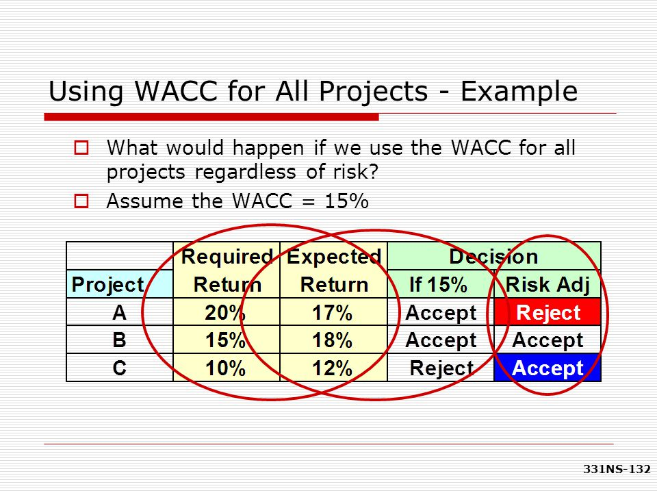 331NS-132 Using WACC for All Projects - Example  What would happen if we use the WACC for all projects regardless of risk?  Assume the WACC = 15%