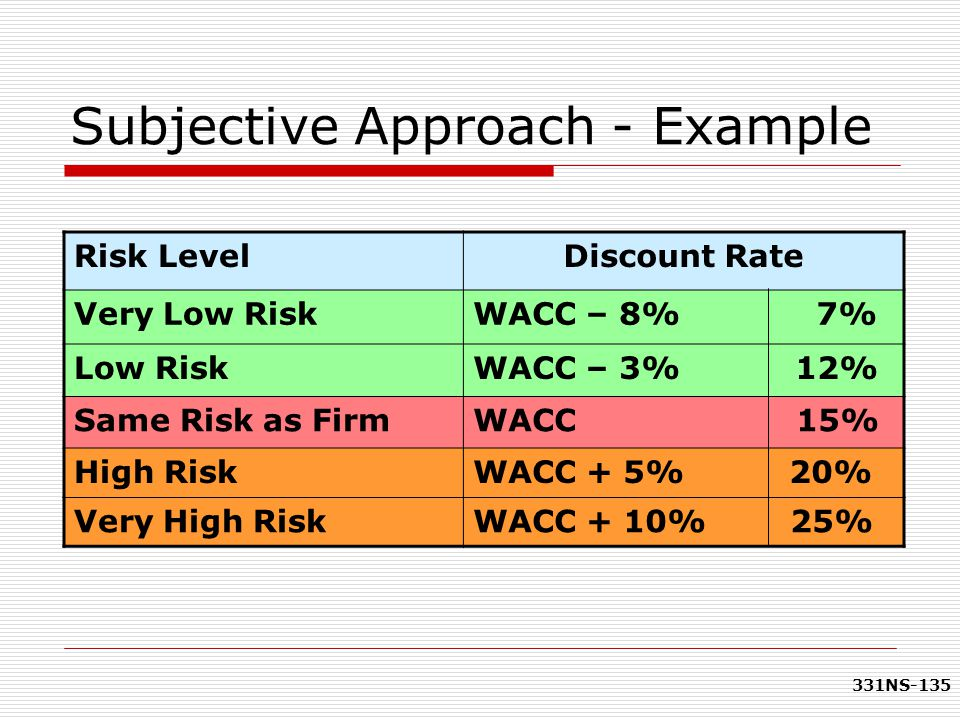 331NS-135 Subjective Approach - Example Risk LevelDiscount Rate Very Low RiskWACC – 8% 7% Low RiskWACC – 3% 12% Same Risk as FirmWACC 15% High RiskWAC