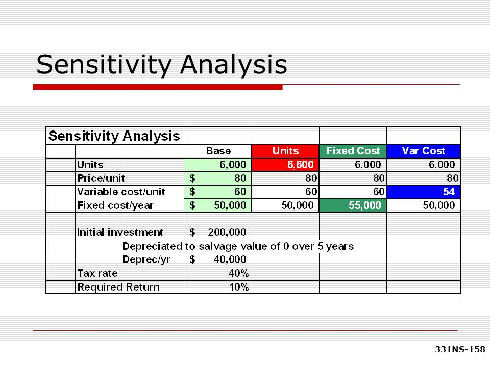 331NS-158 Sensitivity Analysis