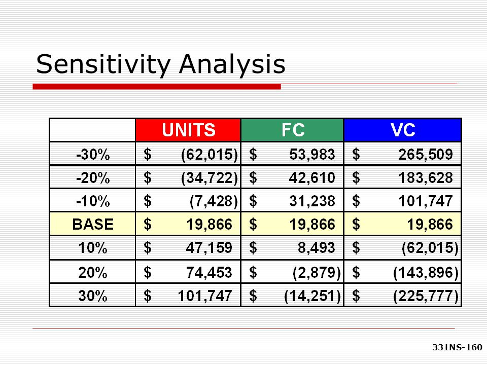 331NS-160 Sensitivity Analysis
