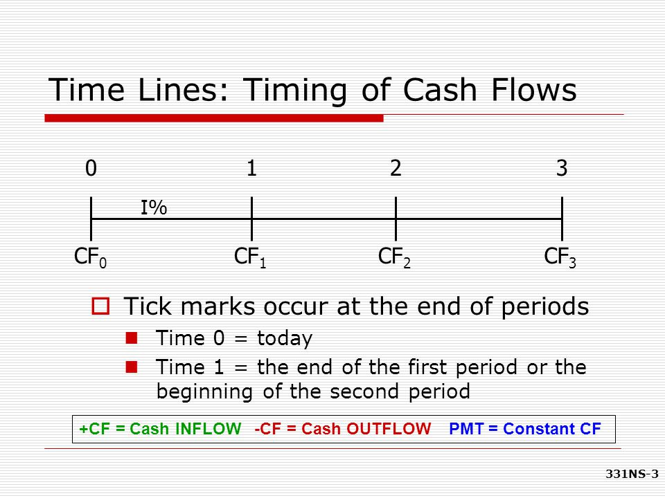 331NS-4 Basic Definitions  Present Value (PV) The current value of future cash flows discounted at the appropriate discount rate Value at t=0 on a time line  Future Value (FV) The amount an investment is worth after one or more periods.