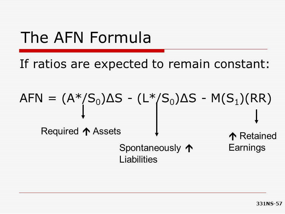 331NS-57 The AFN Formula If ratios are expected to remain constant: AFN = (A*/S 0 )∆S - (L*/S 0 )∆S - M(S 1 )(RR) Required  Assets Spontaneously  Li