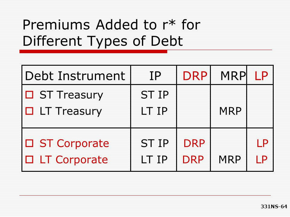 331NS-64 Premiums Added to r* for Different Types of Debt  ST Treasury ST IP  LT Treasury LT IP MRP  ST Corporate ST IP DRP LP  LT Corporate LT IP