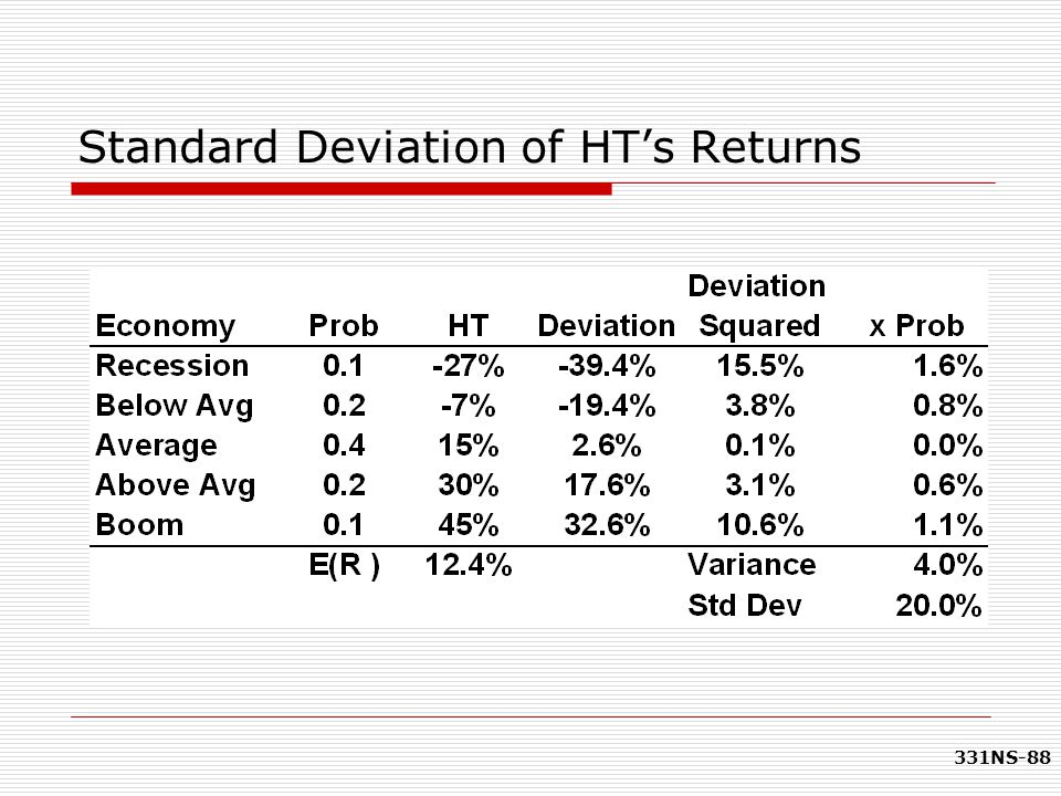 331NS-88 Standard Deviation of HT's Returns