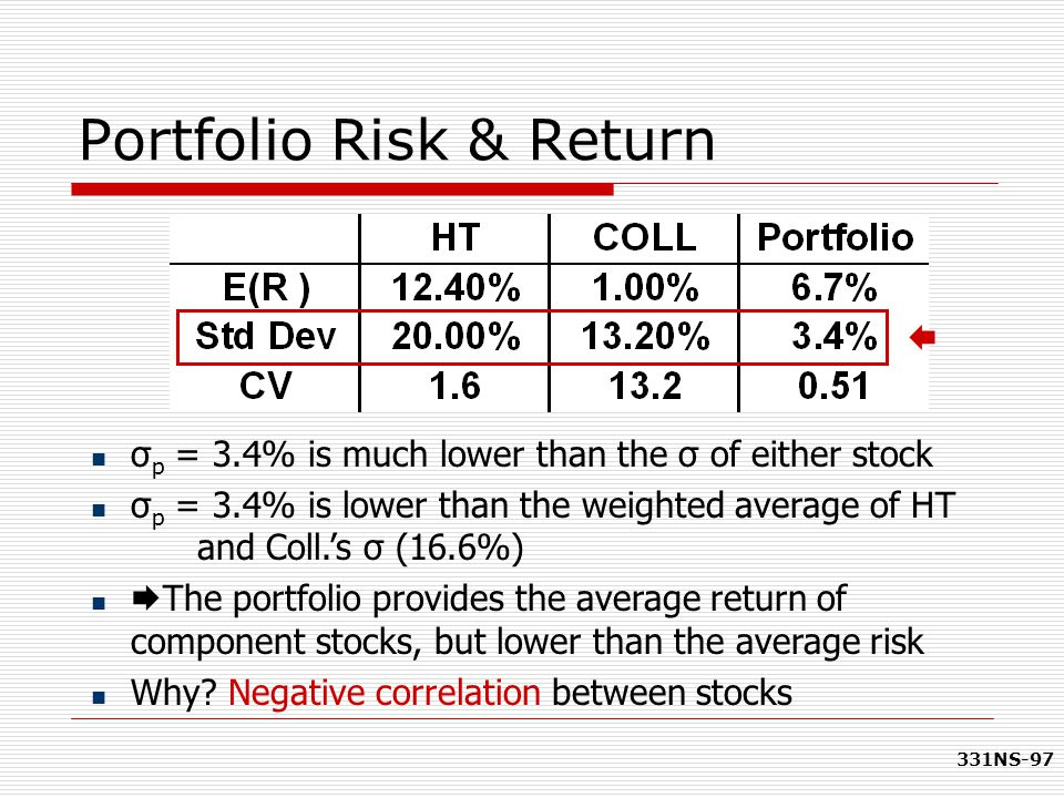 331NS-97 Portfolio Risk & Return σ p = 3.4% is much lower than the σ of either stock σ p = 3.4% is lower than the weighted average of HT and Coll.'s σ