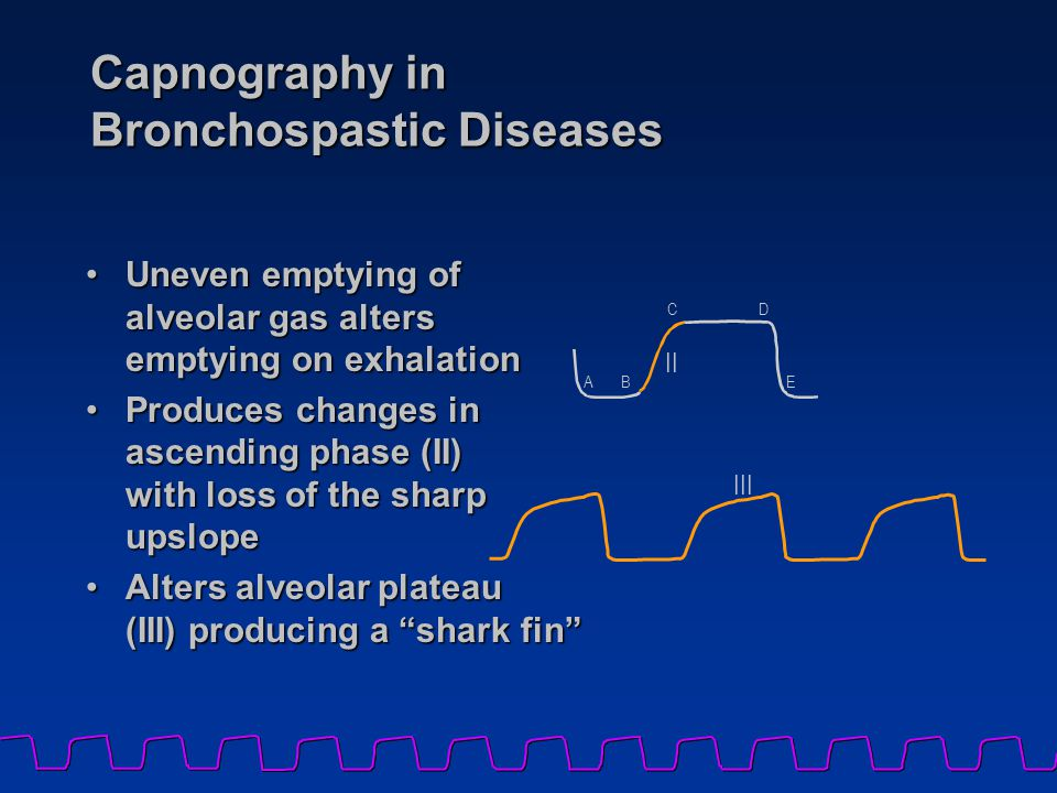 Capnography in Bronchospastic Diseases Uneven emptying of alveolar gas alters emptying on exhalationUneven emptying of alveolar gas alters emptying on exhalation Produces changes in ascending phase (II) with loss of the sharp upslopeProduces changes in ascending phase (II) with loss of the sharp upslope Alters alveolar plateau (III) producing a shark fin Alters alveolar plateau (III) producing a shark fin AB CD E II III