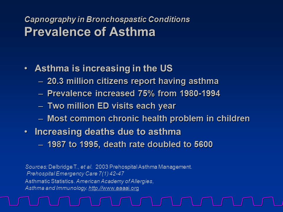 Capnography in Bronchospastic Conditions Prevalence of Asthma Asthma is increasing in the USAsthma is increasing in the US –20.3 million citizens report having asthma –Prevalence increased 75% from 1980-1994 –Two million ED visits each year –Most common chronic health problem in children Increasing deaths due to asthmaIncreasing deaths due to asthma –1987 to 1995, death rate doubled to 5600 Sources: Delbridge T., et al.