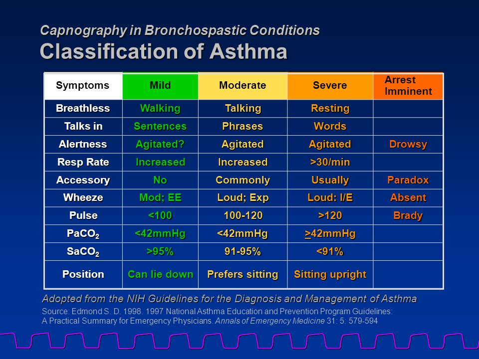 Capnography in Bronchospastic Conditions Classification of Asthma SymptomsMildModerateSevere Arrest Imminent BreathlessWalkingTalkingResting Talks in SentencesPhrasesWords AlertnessAgitated AgitatedAgitatedDrowsy Resp Rate IncreasedIncreased>30/min AccessoryNoCommonlyUsuallyParadox Wheeze Mod; EE Loud; Exp Loud: I/E Absent Pulse<100100-120>120Brady PaCO 2 <42mmHg<42mmHg >42mmHg SaCO 2 >95%91-95%<91% Position Can lie down Prefers sitting Sitting upright Source: Edmond S.