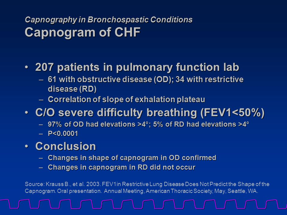 Capnography in Bronchospastic Conditions Capnogram of CHF 207 patients in pulmonary function lab207 patients in pulmonary function lab –61 with obstructive disease (OD); 34 with restrictive disease (RD) –Correlation of slope of exhalation plateau C/O severe difficulty breathing (FEV1<50%)C/O severe difficulty breathing (FEV1<50%) –97% of OD had elevations >4°; 5% of RD had elevations >4° –P<0.0001 ConclusionConclusion –Changes in shape of capnogram in OD confirmed –Changes in capnogram in RD did not occur Source: Krauss B., et al.