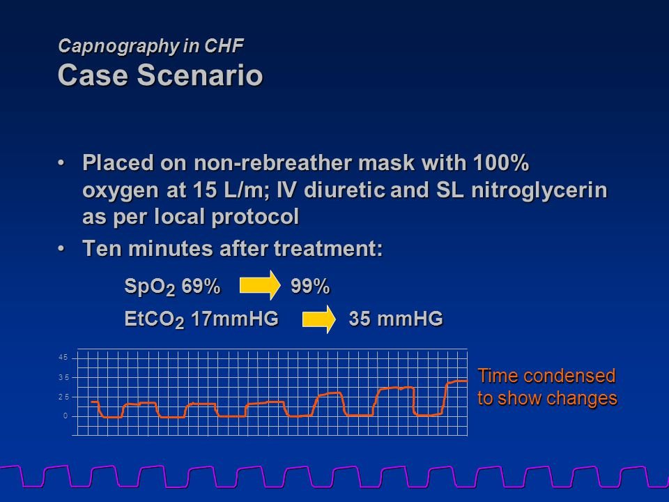 Capnography in CHF Case Scenario Placed on non-rebreather mask with 100% oxygen at 15 L/m; IV diuretic and SL nitroglycerin as per local protocolPlace