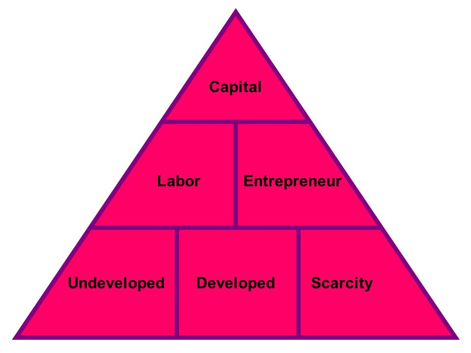 UndevelopedScarcity Capital LaborEntrepreneur Developed