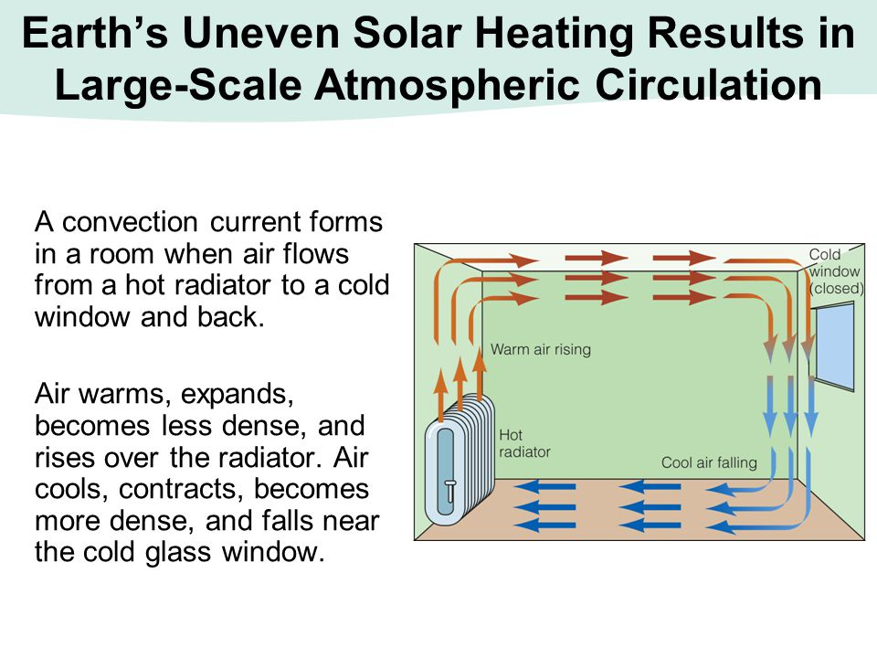Earth's Uneven Solar Heating Results in Large-Scale Atmospheric Circulation A convection current forms in a room when air flows from a hot radiator to
