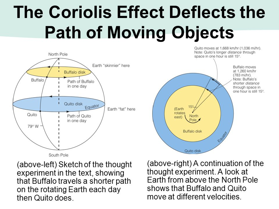 The Coriolis Effect Deflects the Path of Moving Objects (above-left) Sketch of the thought experiment in the text, showing that Buffalo travels a shor