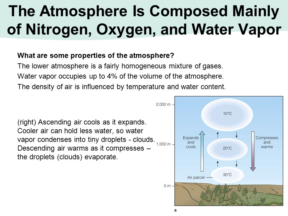 The Atmosphere Is Composed Mainly of Nitrogen, Oxygen, and Water Vapor What are some properties of the atmosphere? The lower atmosphere is a fairly ho