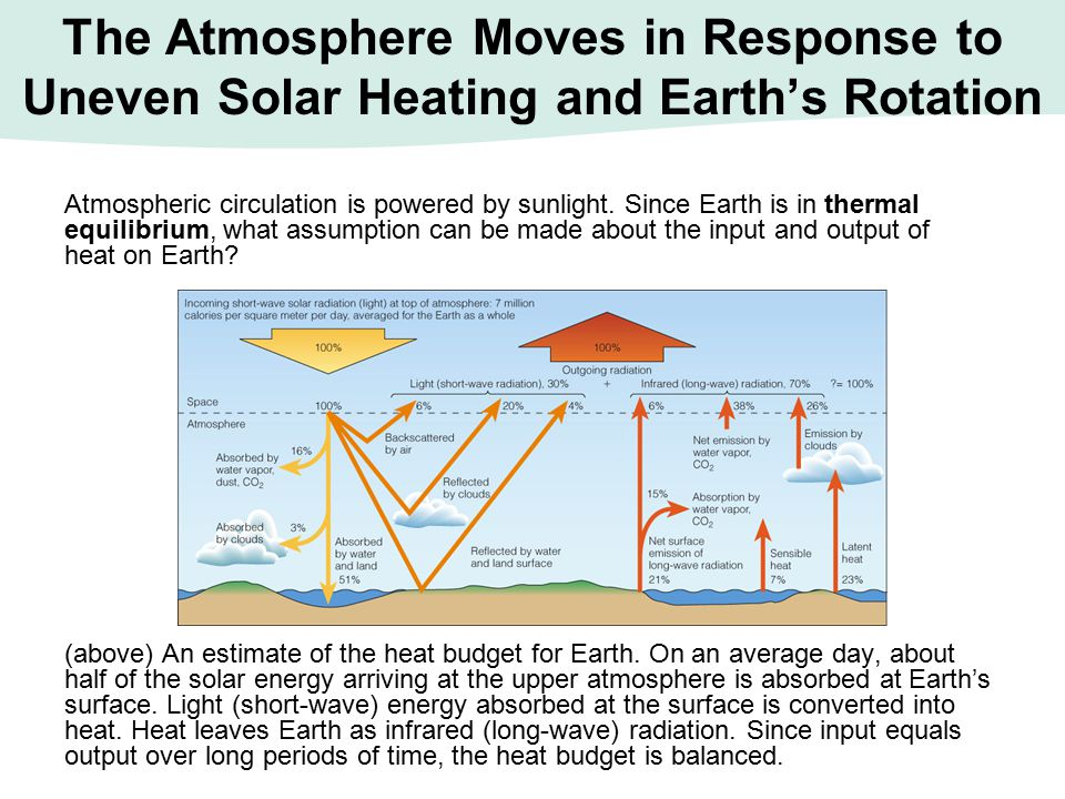 The Atmosphere Moves in Response to Uneven Solar Heating and Earth's Rotation Atmospheric circulation is powered by sunlight. Since Earth is in therma