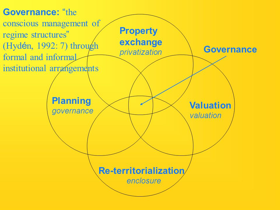 Property exchange privatization Re-territorialization enclosure Valuation valuation Planning governance Governance Governance: the conscious management of regime structures (Hyd é n, 1992: 7) through formal and informal institutional arrangements