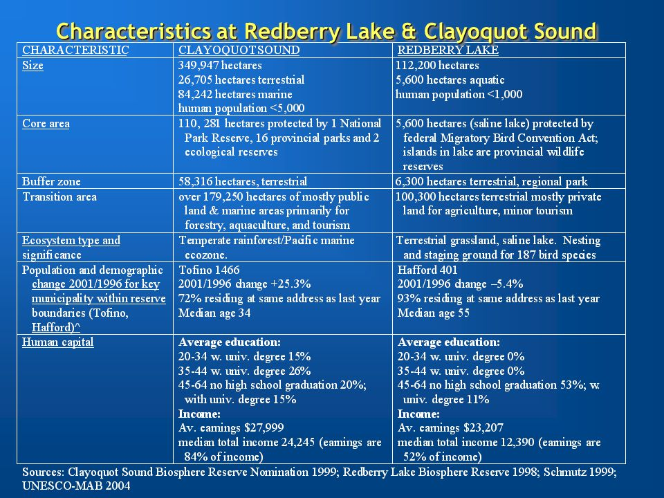 Characteristics at Redberry Lake & Clayoquot Sound