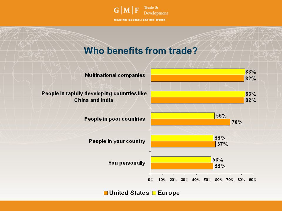 Who benefits from trade
