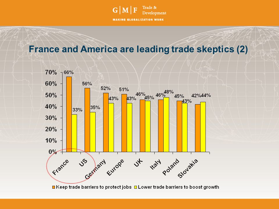 France and America are leading trade skeptics (2)