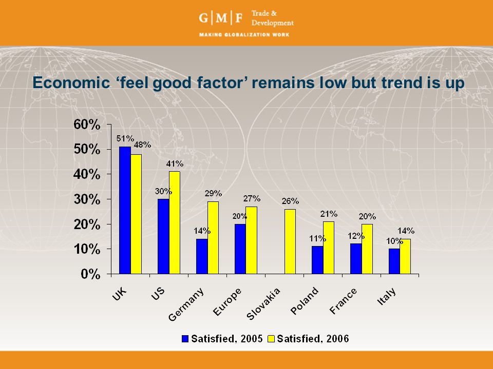 Economic 'feel good factor' remains low but trend is up