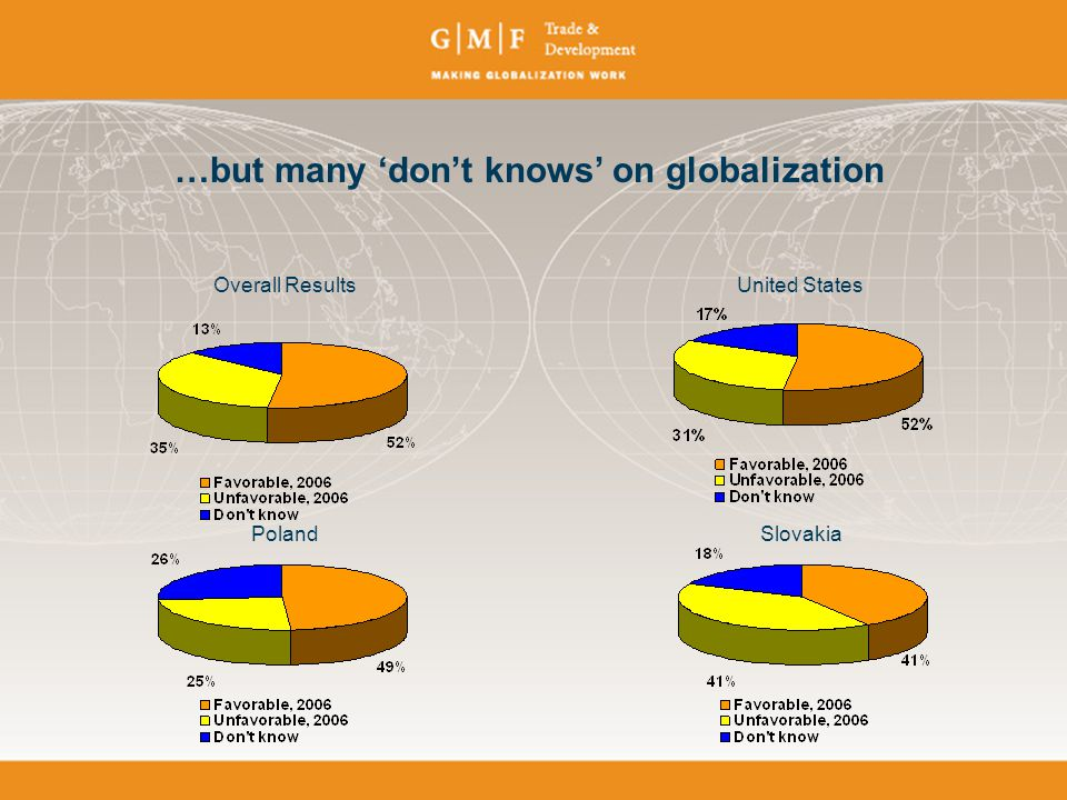 …but many 'don't knows' on globalization Overall ResultsUnited States PolandSlovakia
