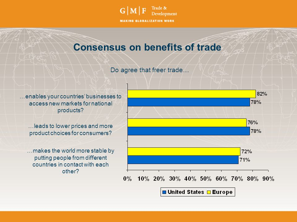 Consensus on benefits of trade …enables your countries' businesses to access new markets for national products.