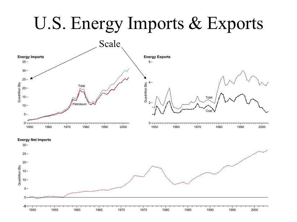 U.S. Energy Imports & Exports Scale