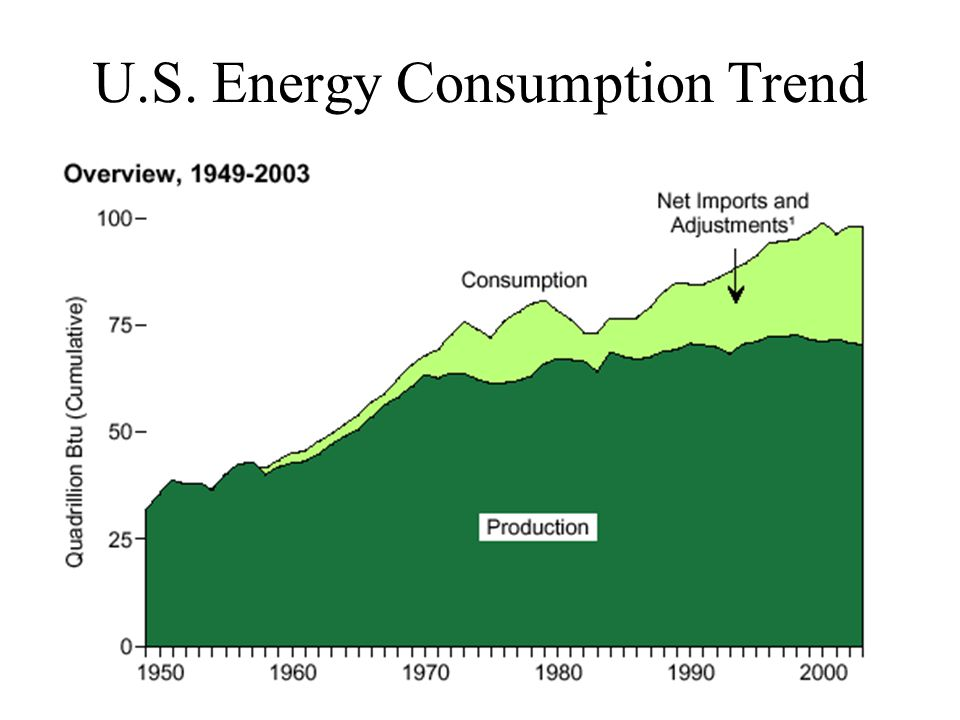 U.S. Energy Consumption Trend