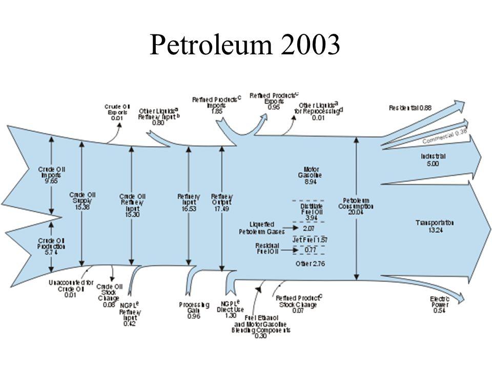 Petroleum 2003