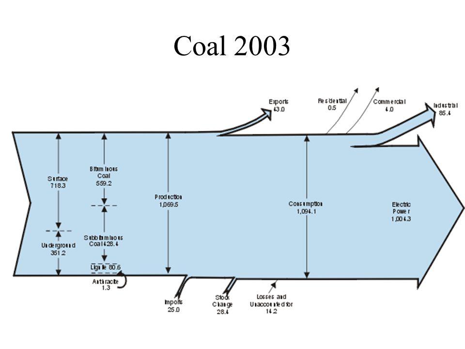 Coal 2003