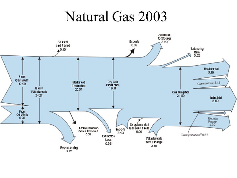 Natural Gas 2003