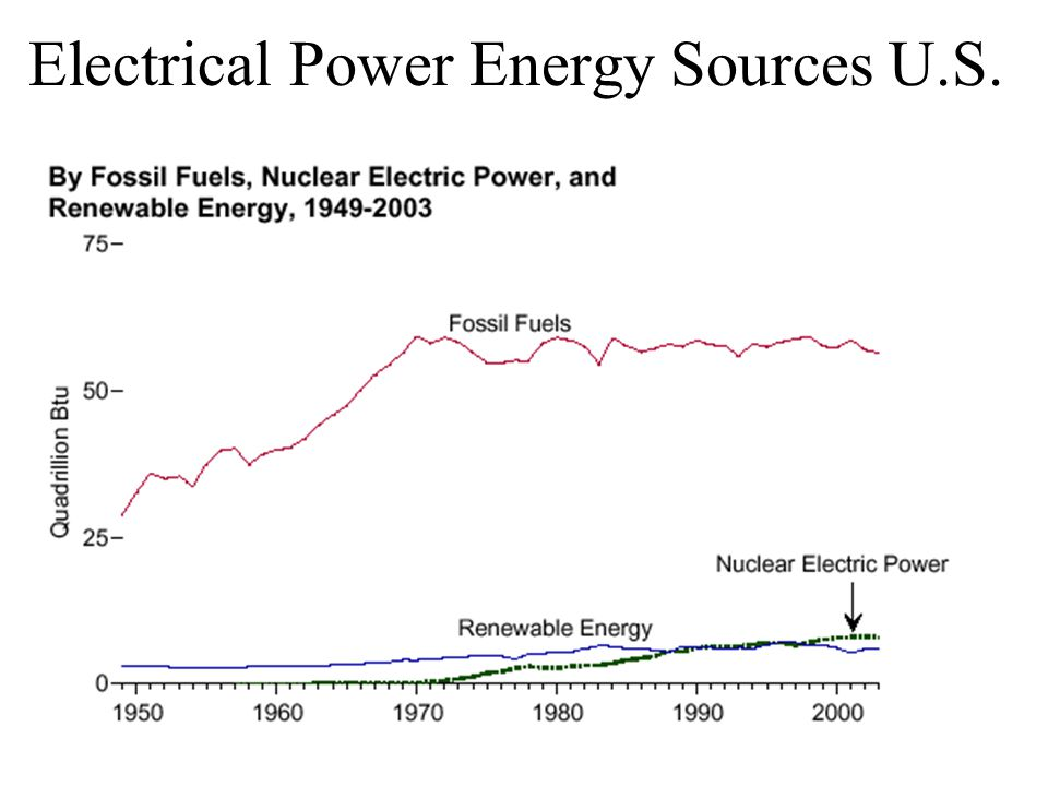 Electrical Power Energy Sources U.S.
