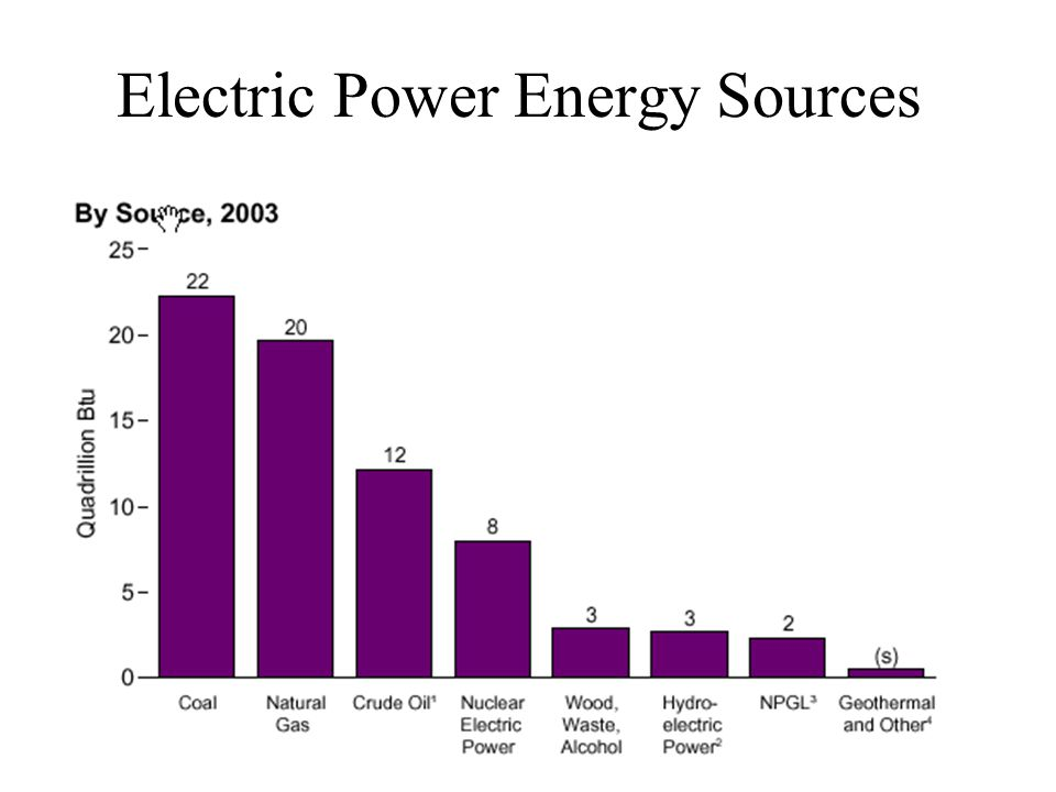 Electric Power Energy Sources