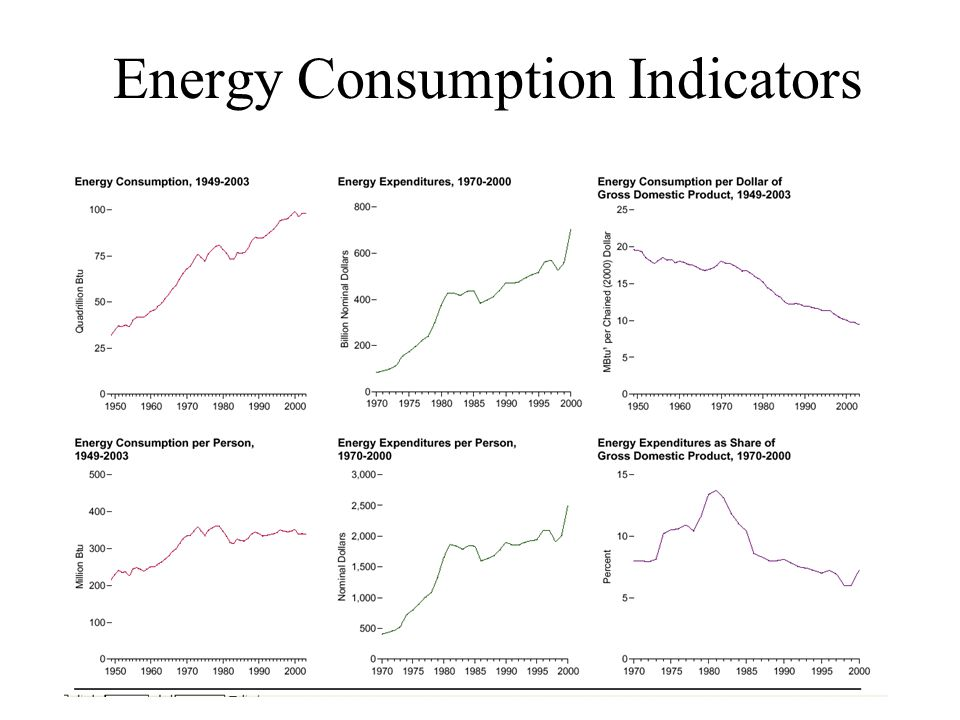 Energy Consumption Indicators
