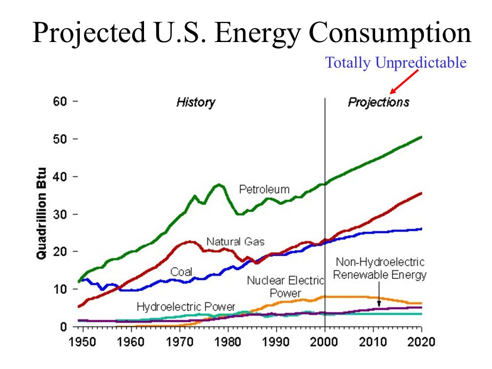 Projected U.S. Energy Consumption Totally Unpredictable