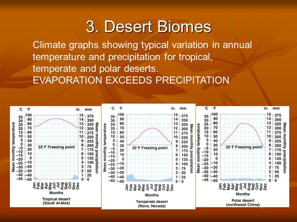 3. Desert Biomes © Brooks/Cole Publishing Company / ITP Fig.
